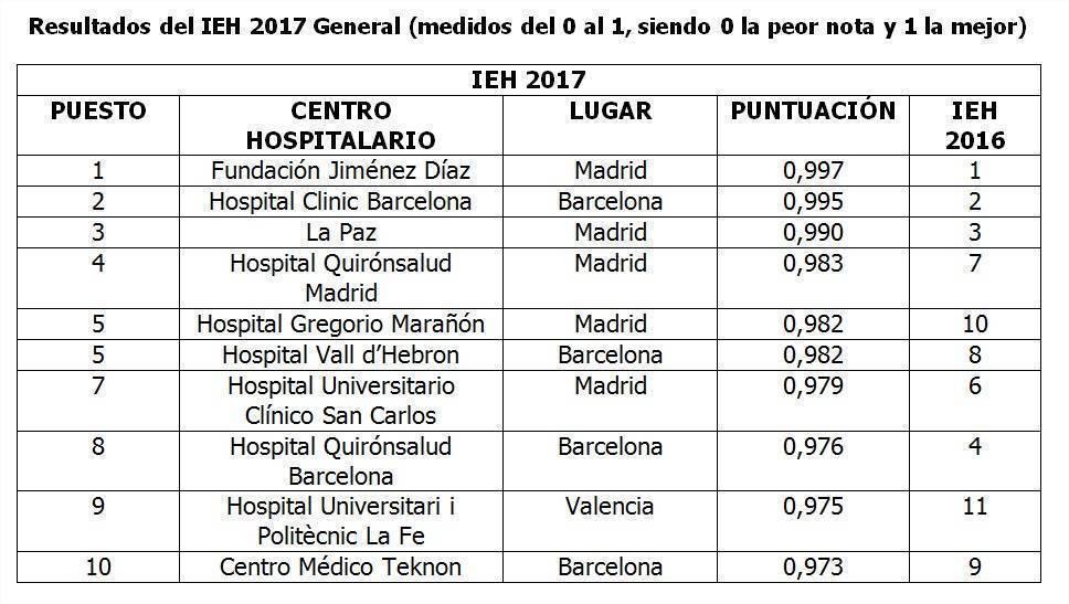 IEH 2017, mejores hospitales de España